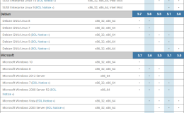MySQL 8.0~5.0各版本对不同操作系统支持列表