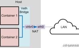 详解Docker 网络配置|四种网络模式