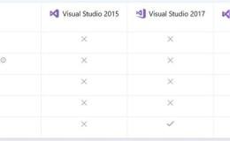 Visual Studio 2019 正式版发布,附下载地址及软件授权码