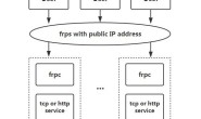 GitHub 项目拾集:frp 可用于内网穿透的高性能的反向代理应用